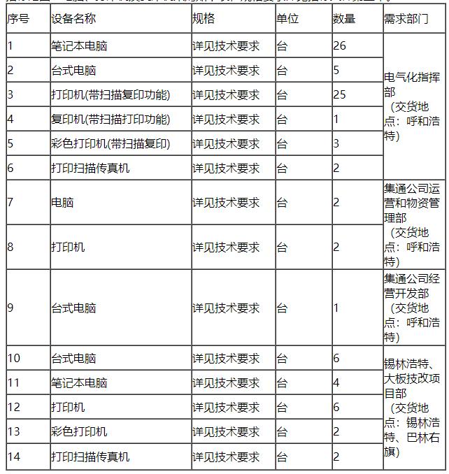 内蒙古集通铁路(集团)有限责任公司物资采购项目 二次招标公告